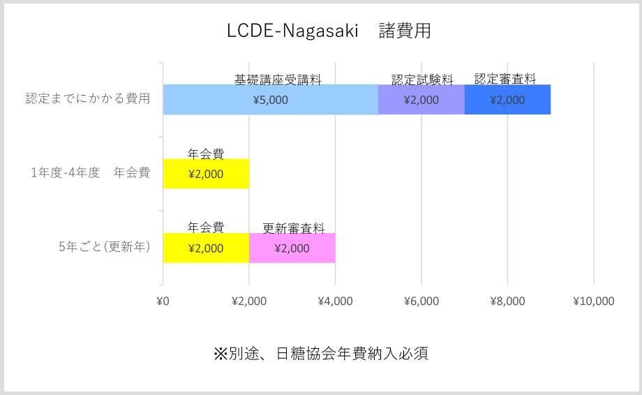 更新費用グラフ