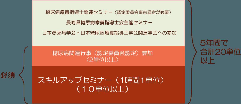 LCDE-Nagasaki 認定更新の規約概要